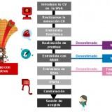 proceso-seleccion-vodafone